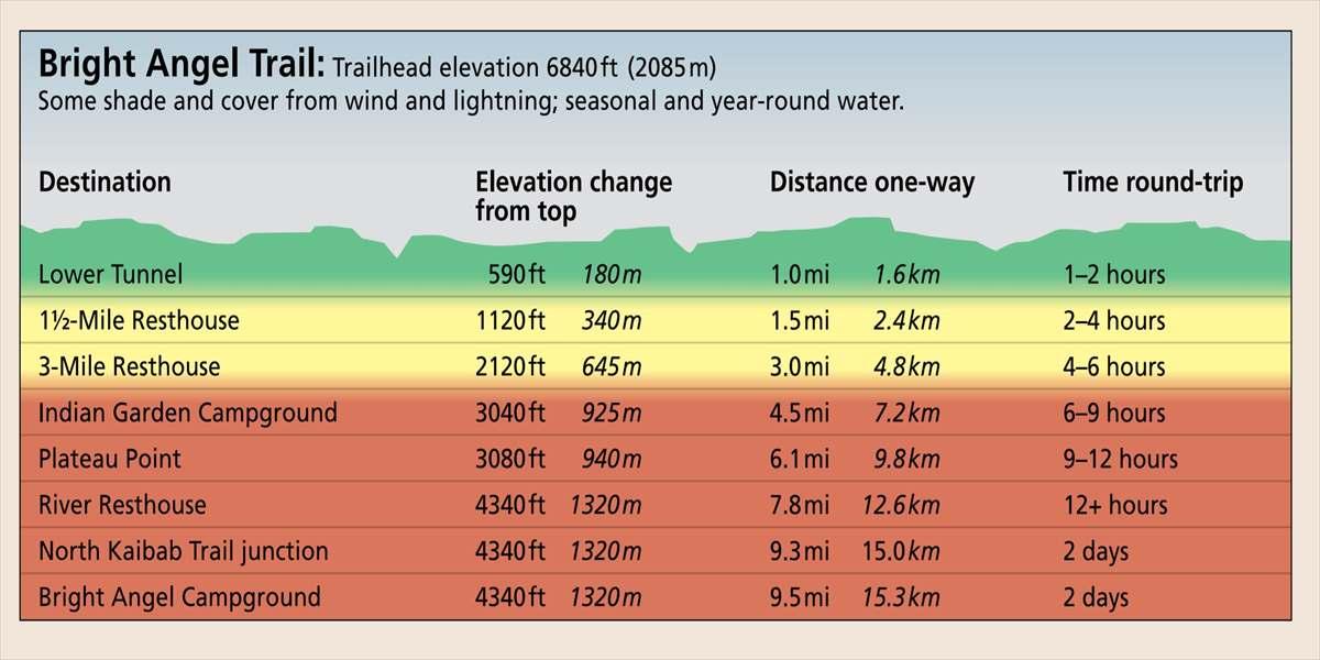 ブライト・エンジェル・トレイルの各ポイントまでの距離と標高