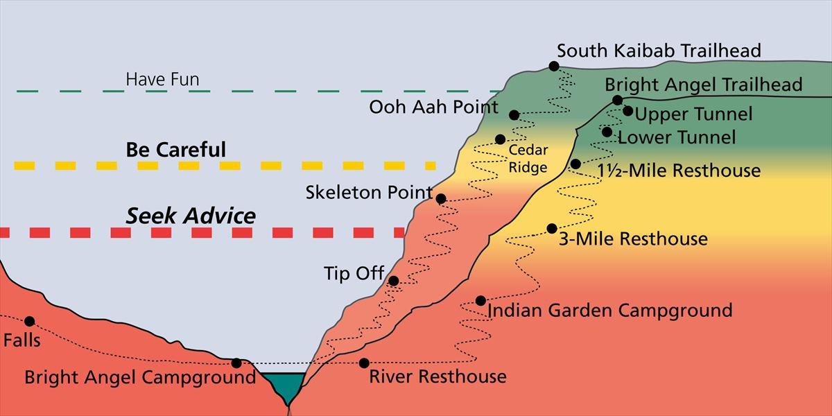 グランド・キャニオン渓谷のトレイルの相関図